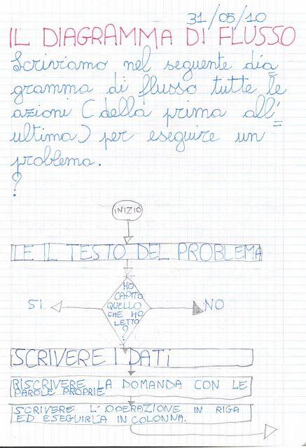 Didattica Scuola Primaria Il Diagramma Di Flusso Matematica