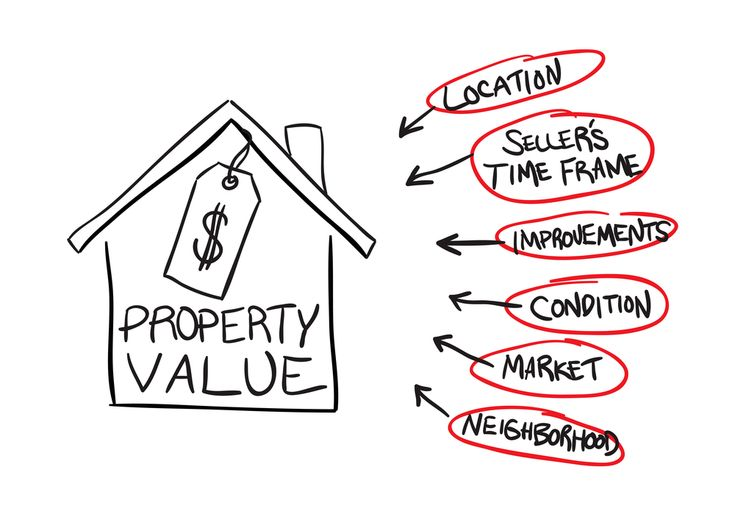Best Appraiser Marketing Images On   Real Estate