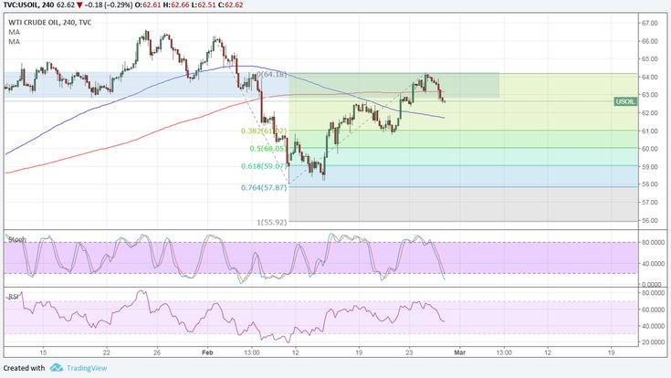 WTI crude oil is bouncing off the area of interest around $64 per barrel and might be ready to resume its selloff.