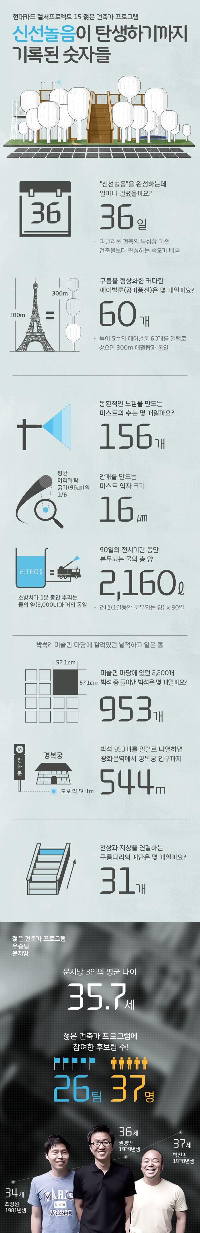 [인포그래픽] 신선놀음이 탄생하기까지 기록된 숫자들 :: 현대카드 Super Series