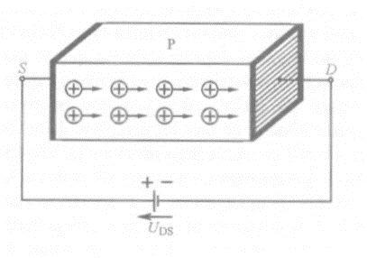 Rysunek przedstawia zasadę działania tranzystora polowego złączowego: przepływ prądu przez płytkę półprzewodnikową.