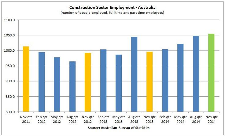 #MelbourneBuilders News - 'Employment Levels' Rising High within the Construction Industry in Australia - http://www.imelbournebuilders.com.au/employment-levels-rising-high-within-the-construction-industry-in-australia/