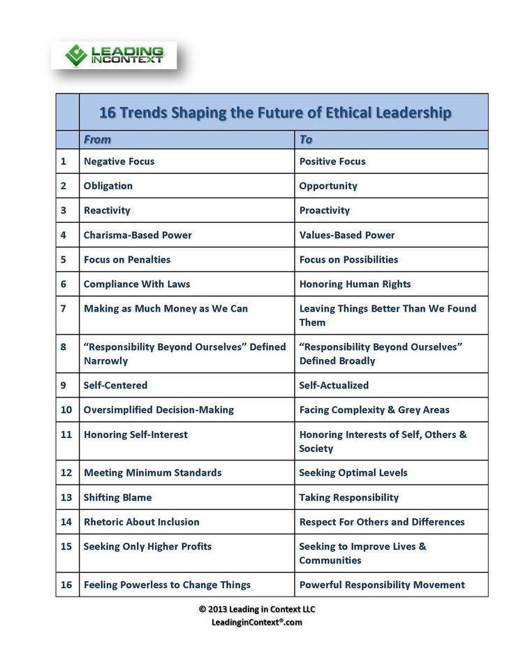 89 best Leadership images on Pinterest Bad manager quotes - leadership self assessment