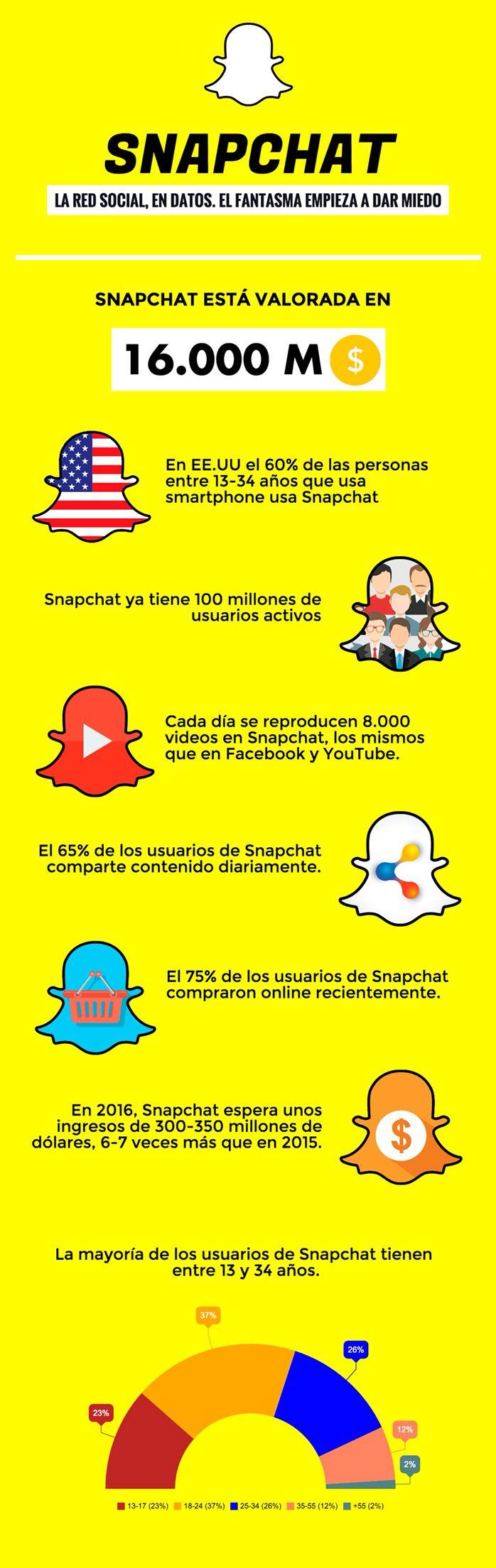 Snapchat: qué es, cómo funciona y todo lo que necesitas saber