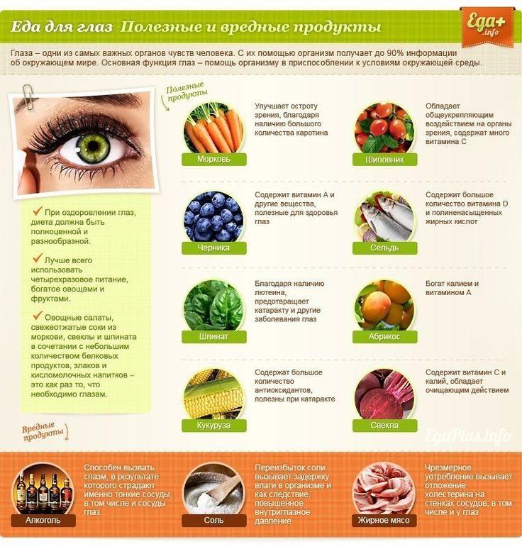 Еда для глаз