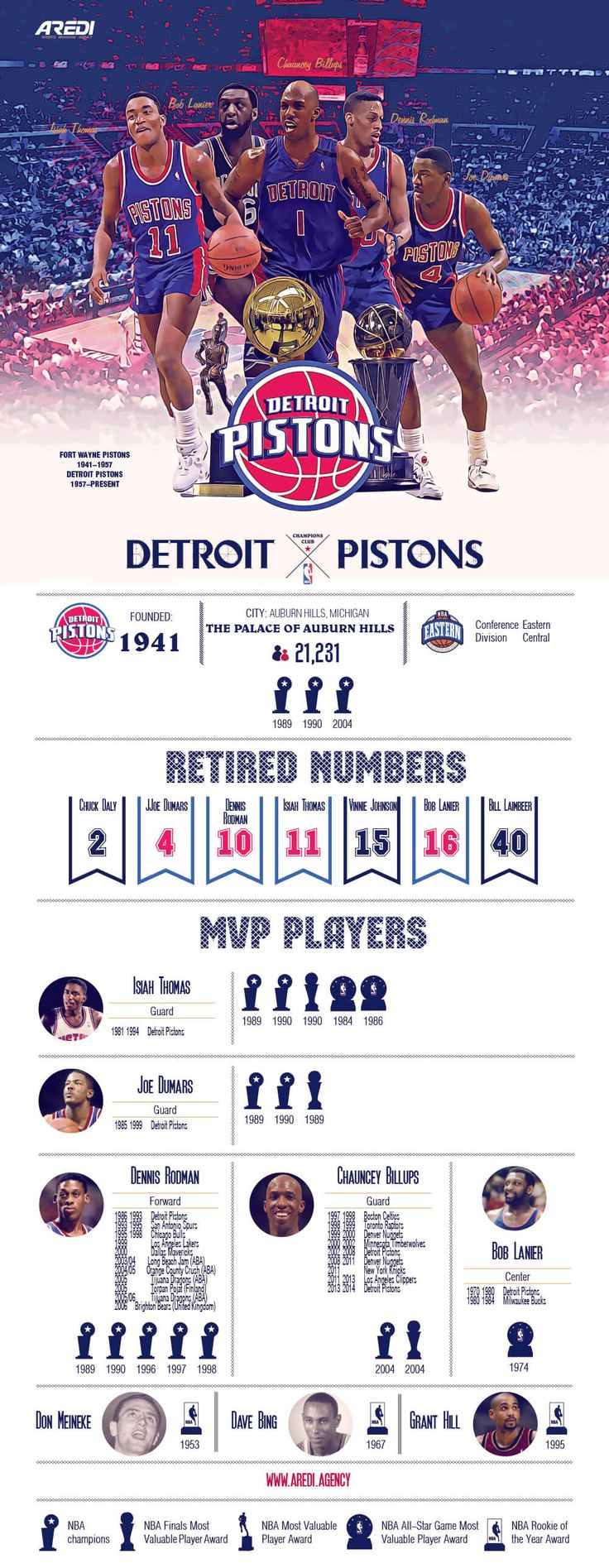 Detroit Pistons, Pistons, infographic, art, sport, create, design, basketball, club, champion, branding, NBA, MVP legends, histoty, All Star game, Isiah Thomas, Joe Dumars, Dennis Rodman, Chauncey Billups, Bob Lanier, Don Meineke, Dave Bing, Grant Hill