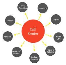 Call centre services