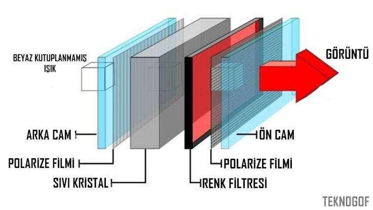 LCD Nedir? LCD (Liquid Crystal Display), Türkçe karşılığı ise Sıvı Kristal Ekran'dır. Elektrikle kutuplanansıvının ışığı tek fazlı geçirmesi ve önüne eklenen bir kutuplanma filtresi ile gözle görülebilmesi ilkesine dayanan bir görüntü teknolojisidir. İlk zamanlarda tek renkli ve çok düşük çözünürlüklü olan sıvı kristal ekranlar; hesap makineleri, saatler, cep telefonları vb. basit görüntüleme işlerinde kullanılmıştır. Katot …