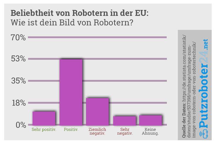 Roboter kaufen: Wie ist das Image von Robotern?