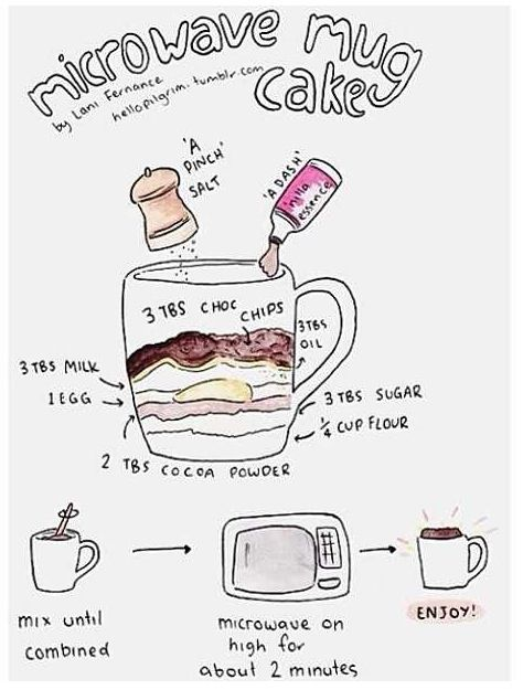 This cake in a mug could easily be made trim healthy mama since it only has 1/4 C flour. Just sub plan approved flours!! Would that make this an E dessert then?