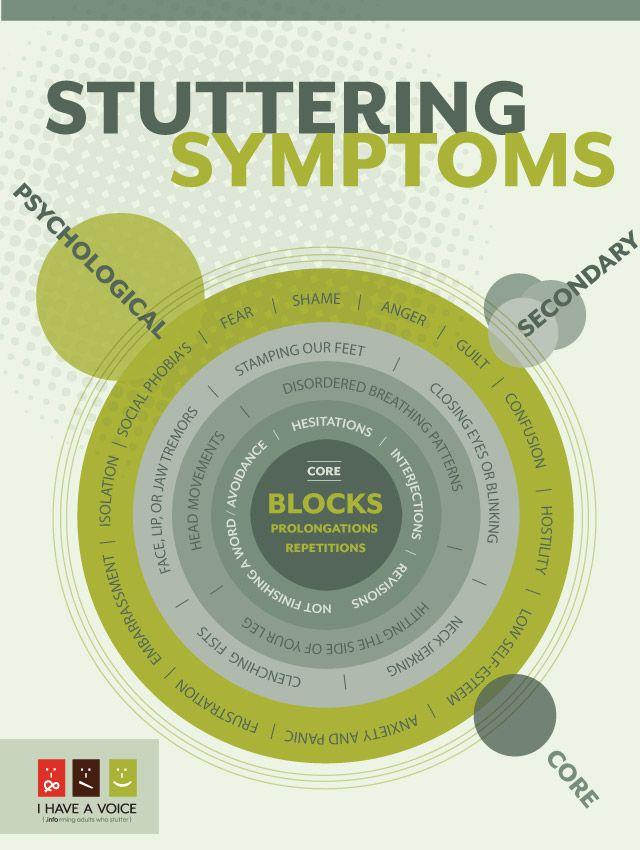 Stuttering Symptoms Infographic Follow us at www.gr8speech.com and meet Gr8 Speech therapists.
