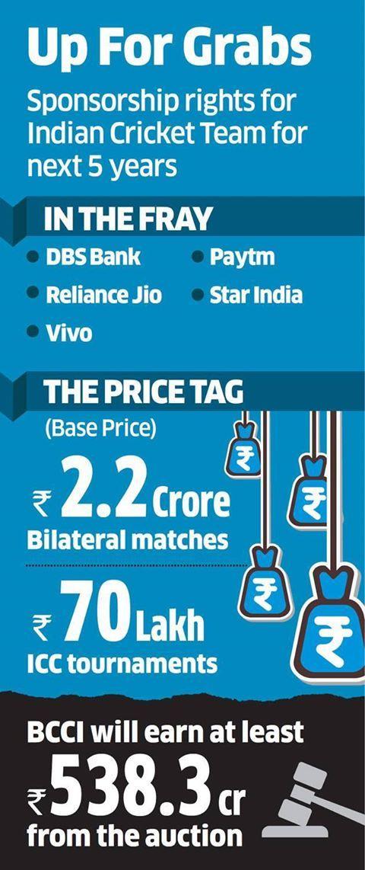 Jio, Vivo, Paytm DBS Bank. Living, Breathing Asia in race for Indian Cricket Team sponsorship rights #jio #vivo #paytm #dbs #indiancricketteam