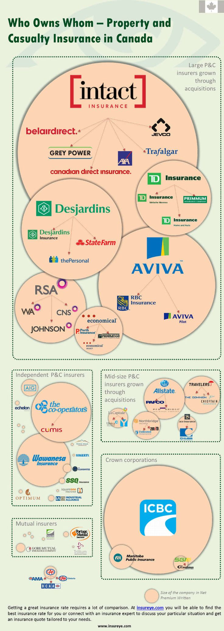 Insurance companies in canada who owns whom life