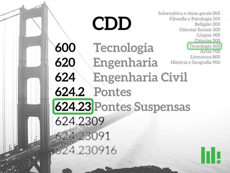 Localizado na ficha catalográfica do seu livro, o código de CDD (Classificação Decimal de Dewey) indica o tema da obra e pode ser útil para reunir publicações afins. Via http://www.mercadoeditorial.org/