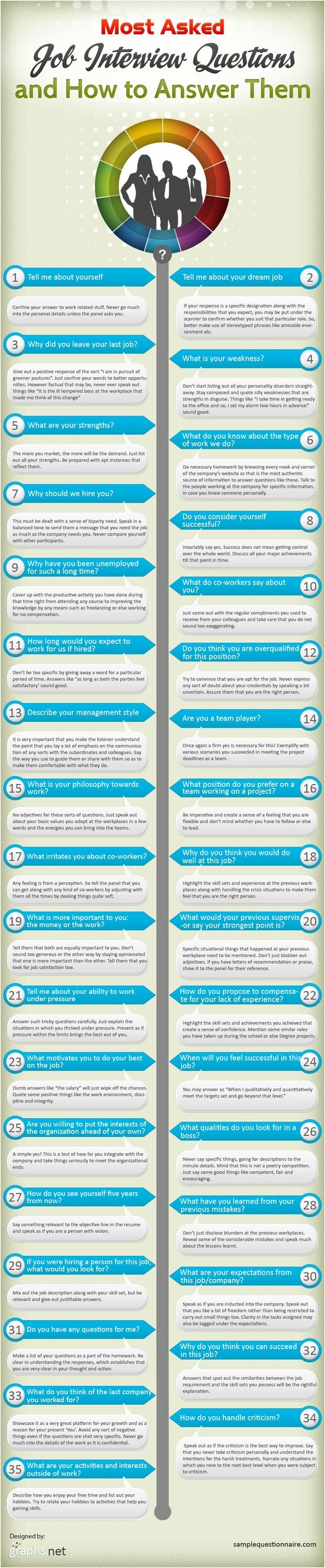 17 best ideas about best interview questions resume infographic most asked interview questions how to answer them larry ferlazzo s