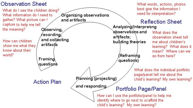 Reggio-inspired: How to implement preschool planning based off of observations. This is a nice visual