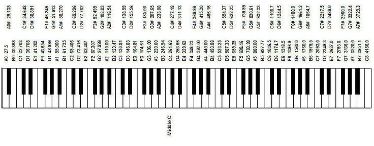 Chord inversions - the notes within a chord can be played in a - piano notes chart
