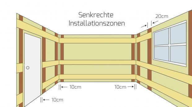 Vertical Installation Zones In Rooms With Worktop Installation Rooms Vertical Worktop Zones Elektroinstallation Haus Anbau Gartenhaus Hausrenovierung