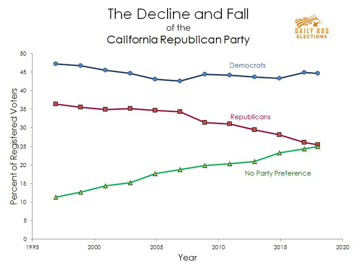 On Friday, the office of California Secretary of State Alex Padilla posted updated voter registration statistics in advance of the state's June 5 primary, and the data shows a continuation of the same bleak trend line for Golden State Republicans that...