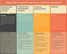 Signos del Trastorno de Procesamiento Sensorial.