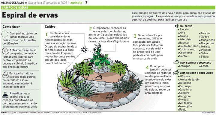 No projeto permacultural, a espiral de ervas é posicionada tradicionalmente o mais próximo possível da cozinha. No jardim, uma espiral de ervas pode ser criada  para  celebrar ...