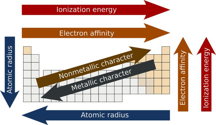 Electron Affinity Trend IkPng  Periodic Table
