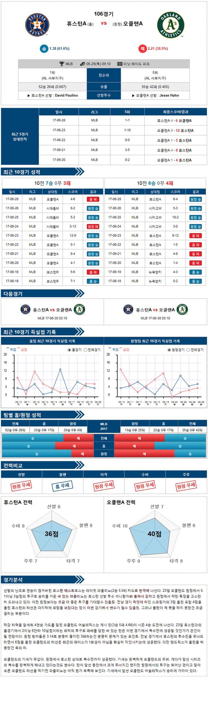 [MLB] 6월 29일 야구분석픽 휴스턴 VS 오클랜드 ★토토군 분석픽★