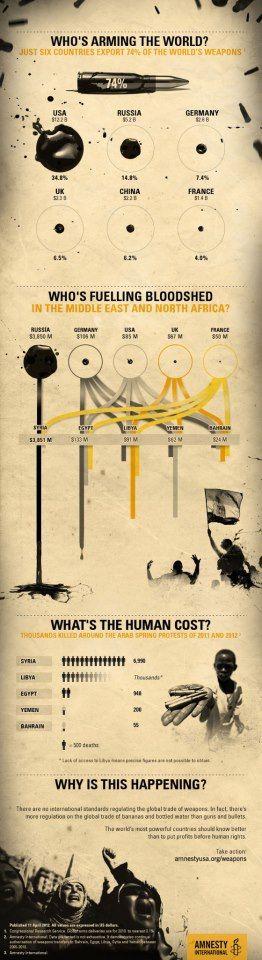 Amnesty International infographic