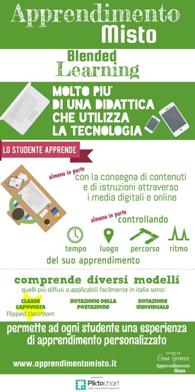 Spiegare l'Apprendimento Misto (in inglese Blended Learning) in una infografica