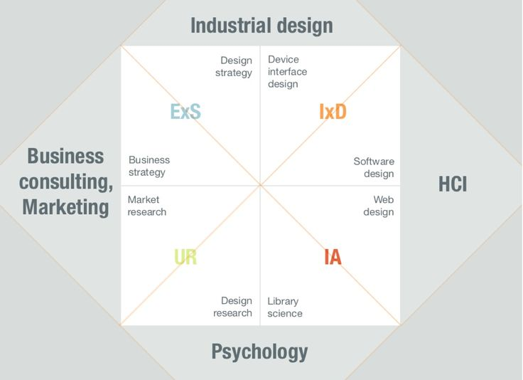 key disciplines of user experience