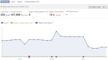 How To Get Traffic From Facebook To Your Website