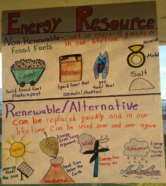 Fossil fuels vs alternative energy anchor chart