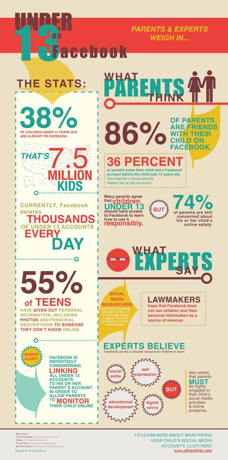 Digital Citizenship Kids Facts