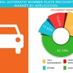 Global Automatic Number Plate Recognition Market Projected to be Worth USD 1,112.5 Million by 2021: Technavio