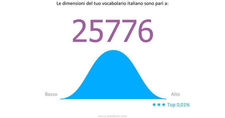 Le dimensioni del mio vocabolario italiano sono pari a:【25776】! E il tuo? Faccio i test e vien fuori che sono un genio o che sono meglio di Dante. Sono carini a creare questi giochi per aumentare l'autostima della gente. Il mio test preferito rimarrà sempre quello a cui mi sottopongo ogni giorno, quando riesco a ridere da sola, è lì che raggiungo il punteggio più alto.