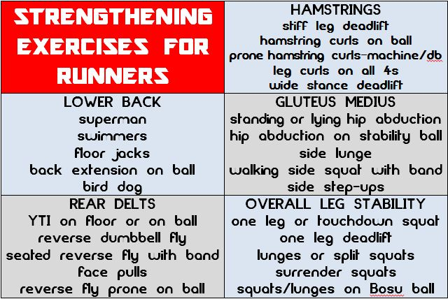 Great resource for runners in @Tina Reale's post:  Strength Training For Runners