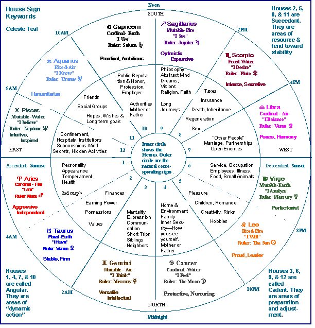 Image detail for -tutorial for beginning astrologers by Celeste Teal provides keys and ...