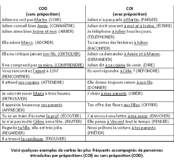 verbes les plus fréquents accompagnés de personnes introduites par prépositions (COI) ou sans préposition (COD)