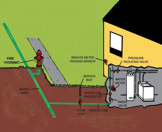 how to connect main water line to house