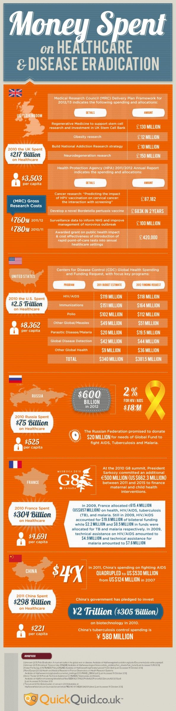 The cost of healthcare and disease is felt around the world.  Take a look at the US compared to other countries.