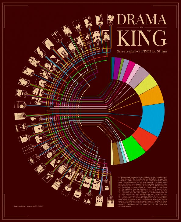 Drama (is) King: Genre breakdown of IMDB top 50 films. A breakdown of the top 50 films on IMDB's top 250 list by movie genres, complimented by stylized minimalistic movie posters
