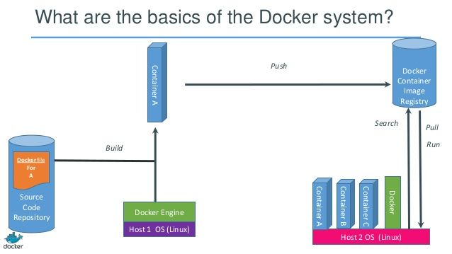 What are the basics of the Docker system? Container A  Push  Docker Container Image Registry Search  Run  Build Dockerfile...