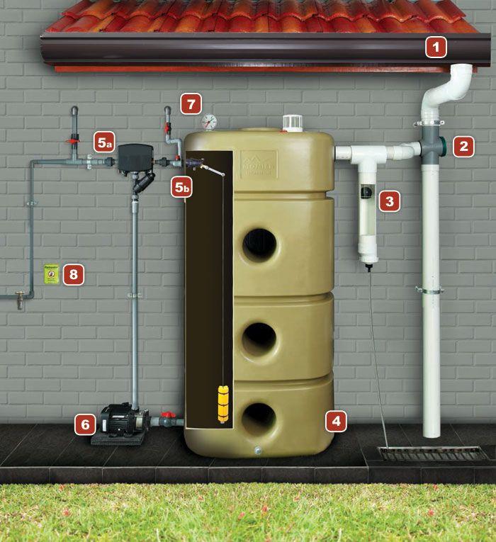 Monier monier ecorain rainwater harvesting system for Rainfall harvesting system