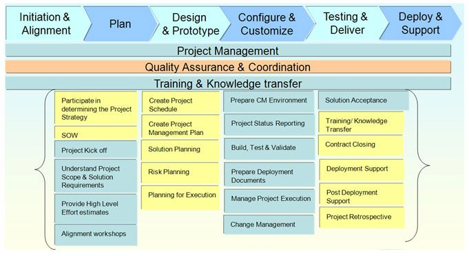 Project Management - project execution methodology and processes.
