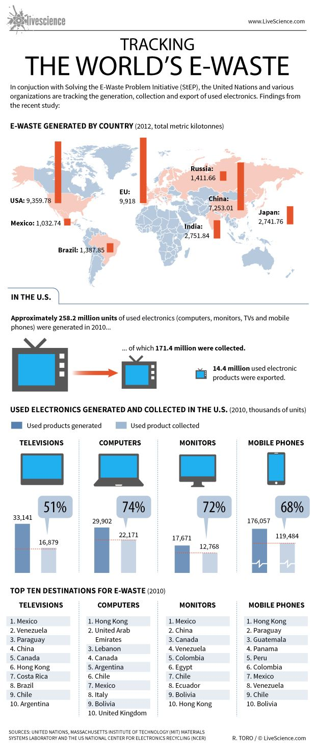World's E-Waste to Grow 33% by 2017, Says Global Report | LiveScience #ewaste #recycle #waste