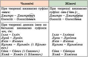 Наймення українців: прізвища, імена по батькові