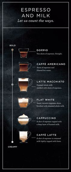 Six boldly different drinks made from the same simple ingredients—espresso and milk. /starbucks/  Has mastered this art of perfecting the  ratio of espresso and milk , no matter your preferences  coffee has a taste best suited to your lifestyle .