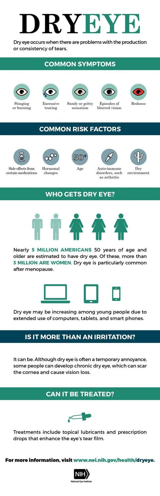 Are you suffering from dry, red, itchy eyes? You are not alone! Nearly 5 million Americans 50 years of age and older are estimated to have dry eye. #Dryeyes #Saveyoursight #Redeyes #CoastalEyeInstitute