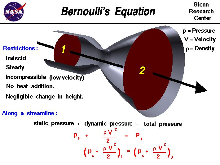 TJ. n fluid dynamics, Bernoulli's principle states that for an inviscid flow of a nonconducting fluid, an increase in the speed of the fluid occurs simultaneously with a decrease in pressure or a decrease in the fluid's potential energy. Curtesy of NASA