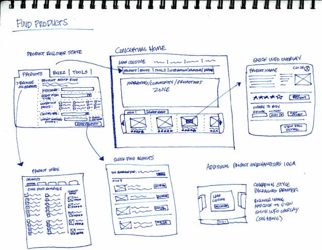 UI Flow Sketch by slingthought, via Flickr